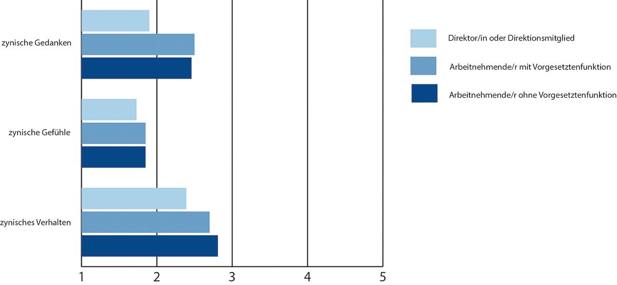 Das HR-Barometer 2016 zeigt, dass Zynismus am Arbeitsplatz weit verbreitet ist. (Bild: UZH)